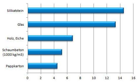 Stärke der Baumaterial-Schicht bei R=0,18 m²K/W